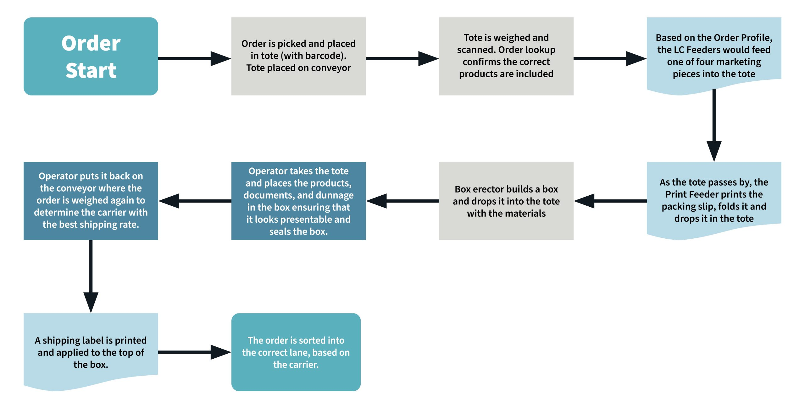 Flow chart showing the process